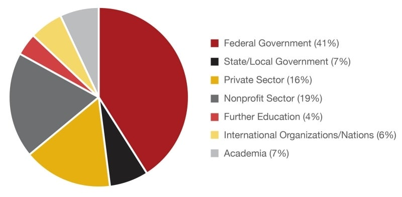 Career Connections | University of Maryland School of Public Policy